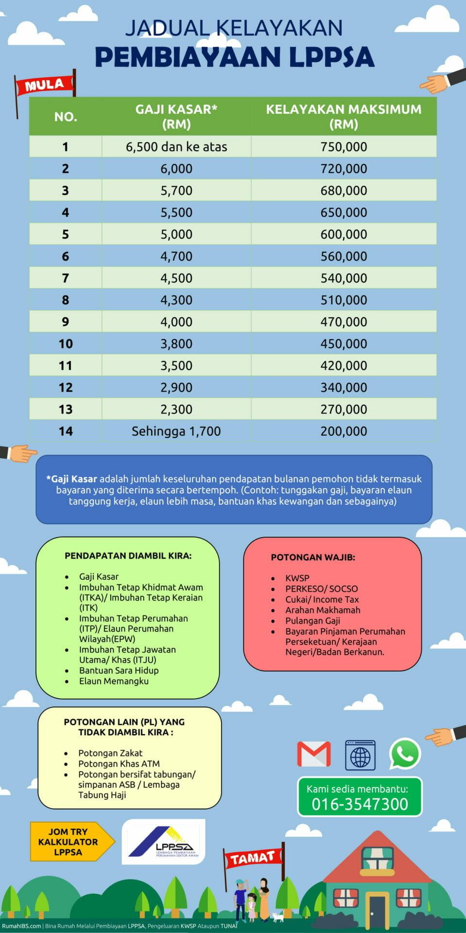 Pinjaman Kerajaan LPPSA 2